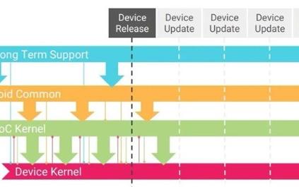 谷歌Android设备内核引入主线Linux内核难吗?