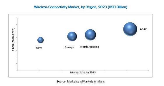 物聯網給無線連接帶來了怎樣的市場