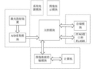使用FPGA實現激光散射圖像采集卡及圖像處理裝置的技術詳細說明