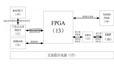 使用GigE接口实现嵌入式并行多路数字图像采集系统的技术详细概述