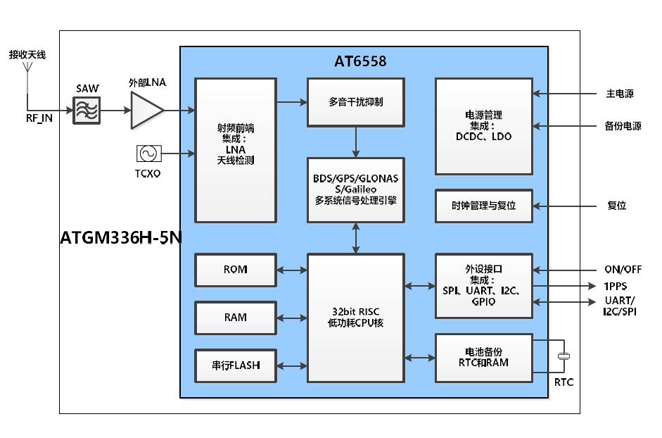 ATGM336H-5N BDS GNSS定位导航系统模块的用户手册免费下载