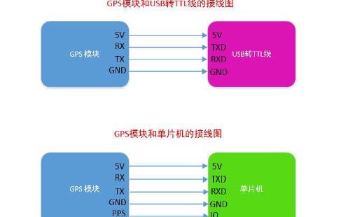 ATGM336H-5N模块的使用手册资料免费下载