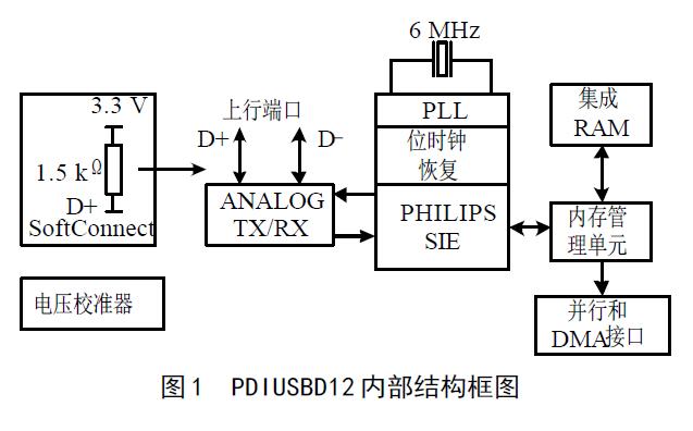 USB接口的特点和PDIUSBD12芯片的的接口应用设计