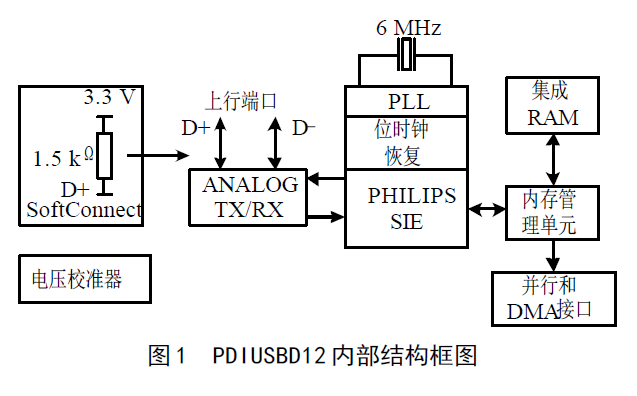 USB接口的特點和PDIUSBD12芯片的的接口應用設計