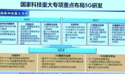 中国的5G商用正加速前行,技术应用将有更大的施展...