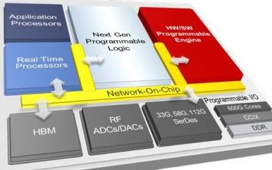 从FPGA到ACAP,赛灵思再次实现技术创新