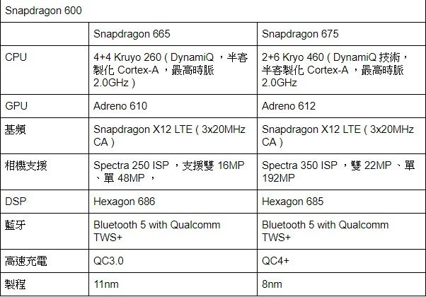 高通2019新款骁龙Snapdragon处理器汇总