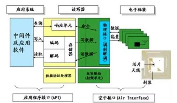 RFID系统构架你清楚吗