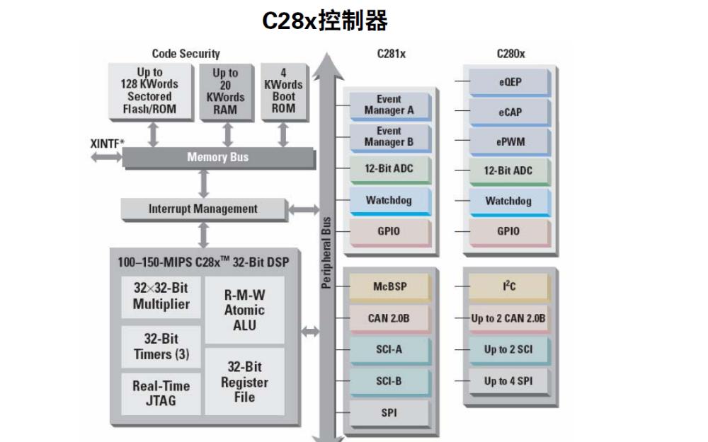 TI的數字電機控制的方案詳細說明