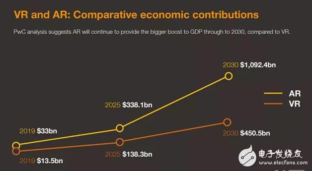 虚拟现实和增强现实终于走向成熟 推动经济不断向前发展
