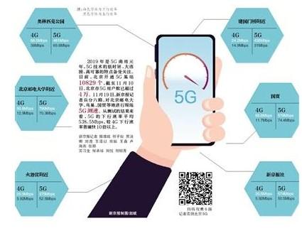 5G下载速度提升,比4G快10倍以上