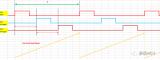 定时器实现3路时差和占空比可调的波形