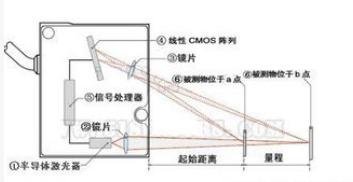 激光位移传感器的特点及应用解析