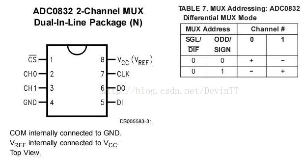 STM8单片机实现蓝牙串口通信系统的设计