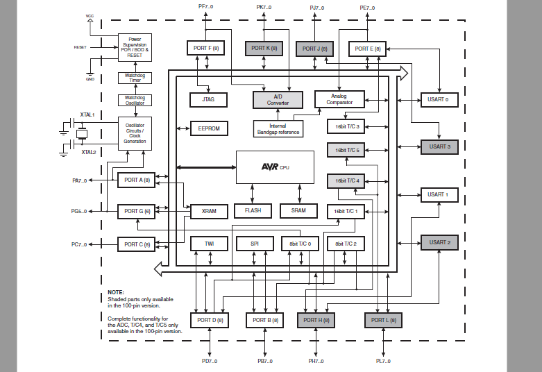 ATmega 64K和128K与256K系列微控制器的数据手册免费下载