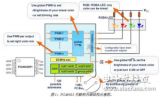 恩智浦基于I2C接口的LED驱动器,高可靠性和高性价比