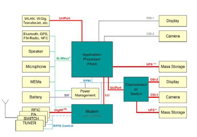 液晶屏MIPI接口与LVDS接口到底有什么区别详细资料说明