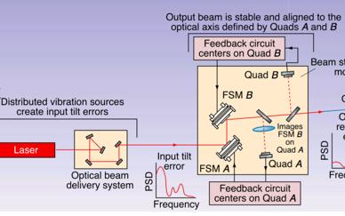 激光束指向控制激光三角位移传感器的研制PPT课件免费下载