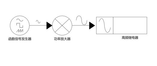 高频继电器测试新方案——PWR1000L可编程交流电源