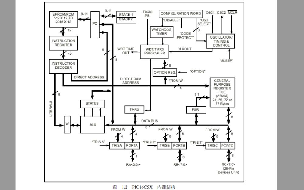 PIC16C5X单片机的硬件结构和指令及程序设计技巧与设计实例等资料说明