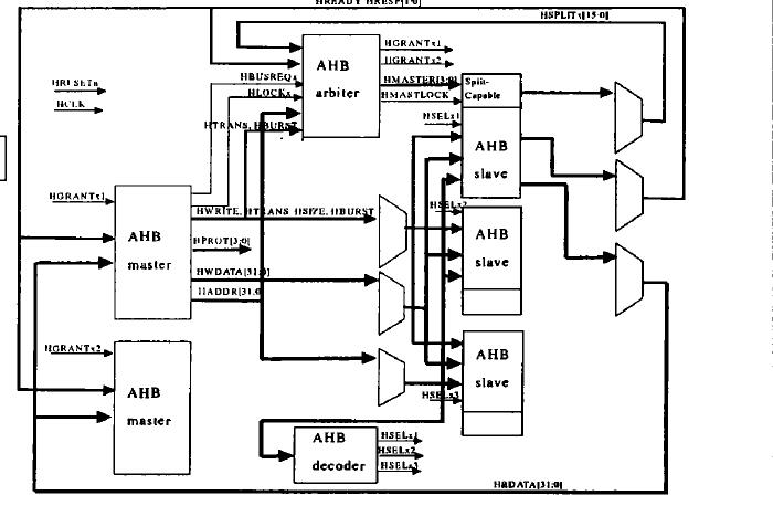 ARM体系的特点与ARM的技术的简介及AMBA总线的分析