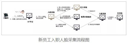 海康威视联网人脸考勤应用方案助力企业多厂区实现智能管理