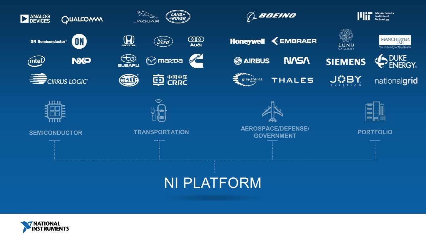 NI在核心领域的客户分布