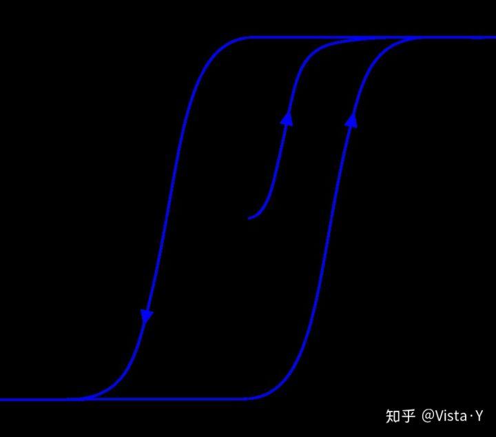 永磁电机铁损的分类及铁损分离原理