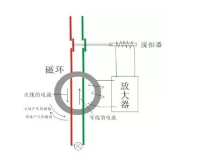 漏電斷路器的工作原理