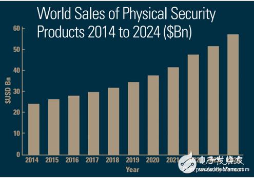 2019年全球安防市场逆流而上 驱动用户对于视频...