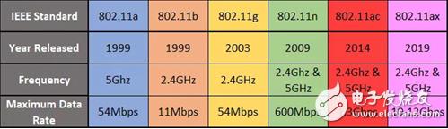 WiFi6将会比5G更接近智能家居 但普及还需一段时间