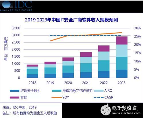 新兴业务场景助力下 中国IT安全软件市场不断增长
