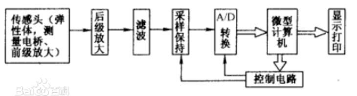 力觉传感器分类_力觉传感器选择