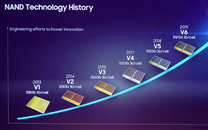 三星明年将发布128层第六代V-NAND TLC实现了512 Gb