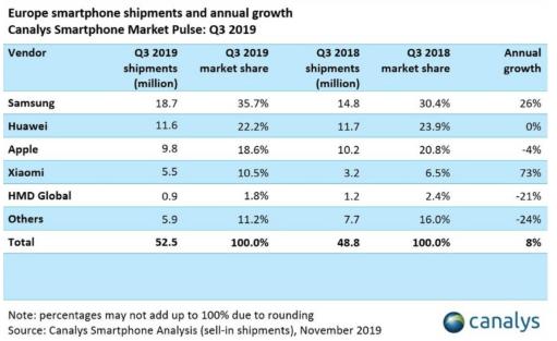 华为手机第三季在欧洲出货量已回升至1160万台比第二季激增近36.5%