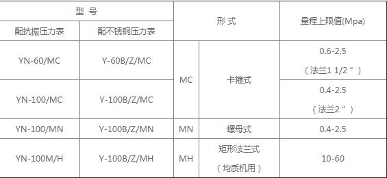 卫生型耐震隔膜压力表产品的主要技术指标和特点