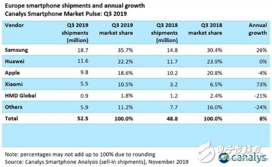 2019年Q3欧洲智能手机市场增长8% 未来市场...