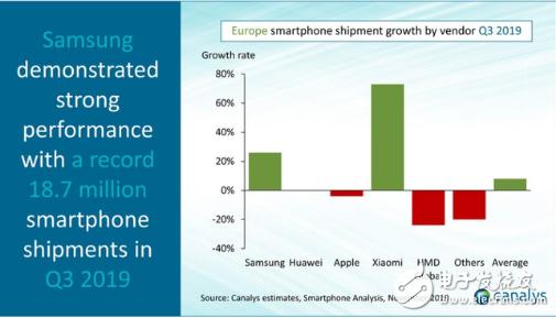 2019年Q3欧洲智能手机市场增长8% 未来市场活跃度将会越来越高
