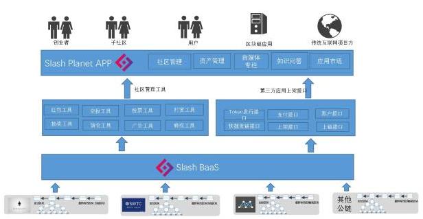基于区块链技术的社区解决方案Slash Plan...