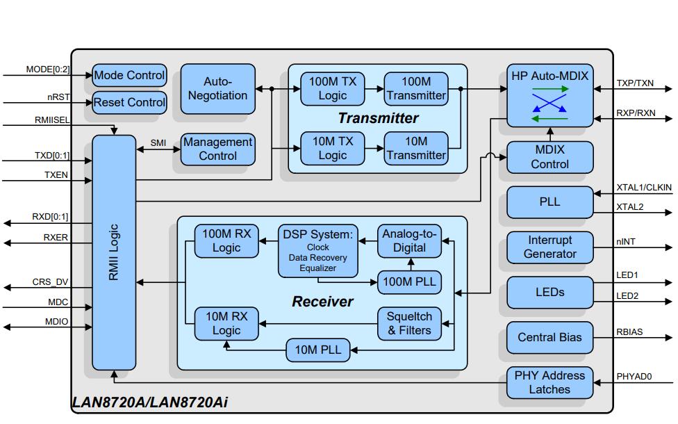 LAN8720A和LAN8720Ai物理层PHY收发器的数据手册免费下载