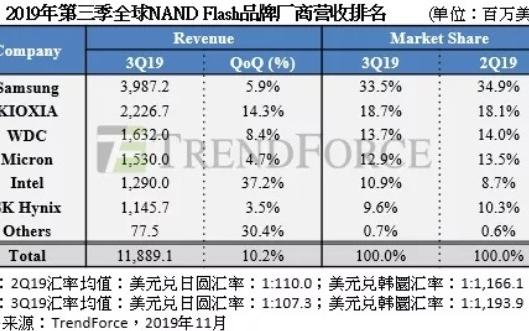 三季度全球NAND Flash营收三星排名第一