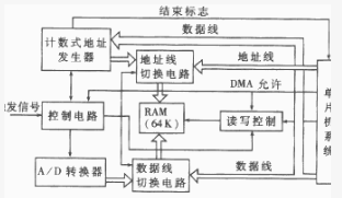 如何通过校验和的方式实现单片机的数据传输与控制