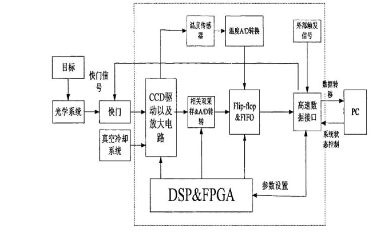 使用FPGA和线阵CCD器件设计数据采集系统的论文免费下载