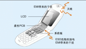 如何抑制手機相機的EMI和ESD噪聲干擾