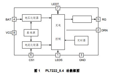 PL7222高精度線性內置MOS管雙節鋰電池充電器控制電路的數據手冊