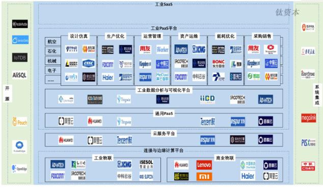 工業互聯網怎樣在高端制造領域有所作為