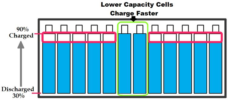电池平衡技术的说明及使用方法