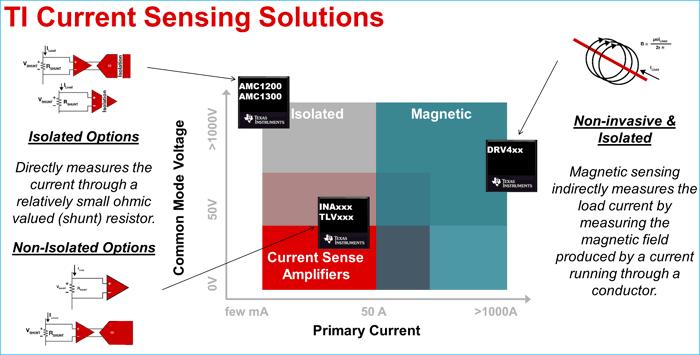 EV / HEV电池中的电流感应解决方案的介绍