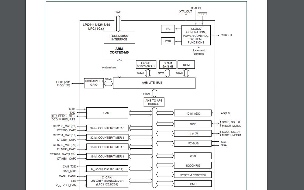 LPC111x和LPC11Cxx微控制器的用户手册免费下载
