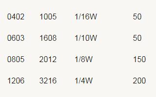 贴片电阻电容电感磁珠封装尺寸及其公制英制比对